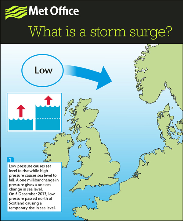 Met Office infographic on surge generation